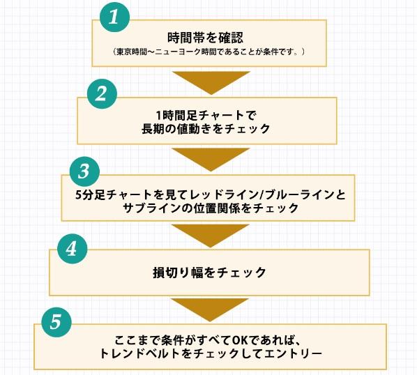 あゆみ式FX5つのステップ