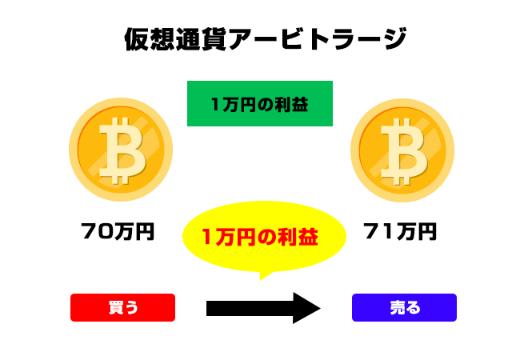 仮想通貨アービトラージ