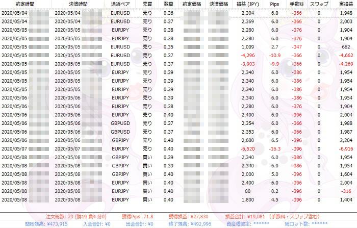 コンプリートワンEA5月4日週の検証結果