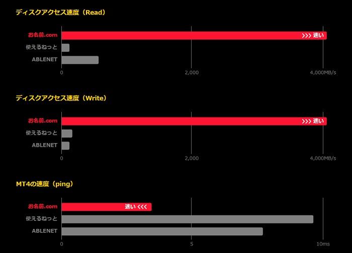 FX専用VPS速度比較